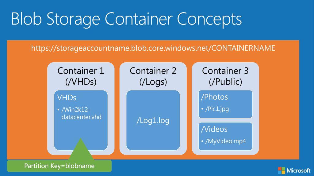 Azure Storage  - ppt download