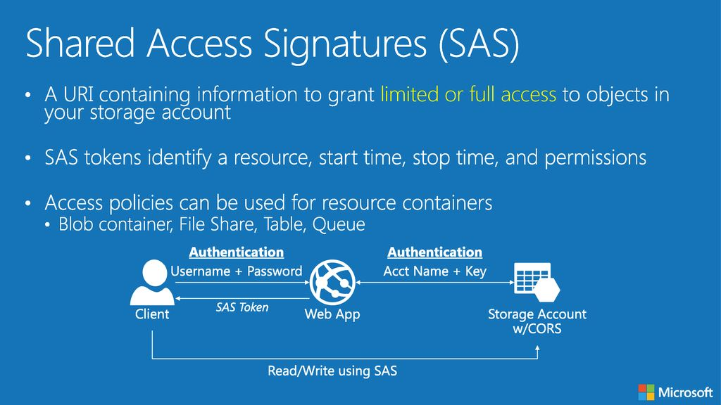 Azure Storage  - ppt download