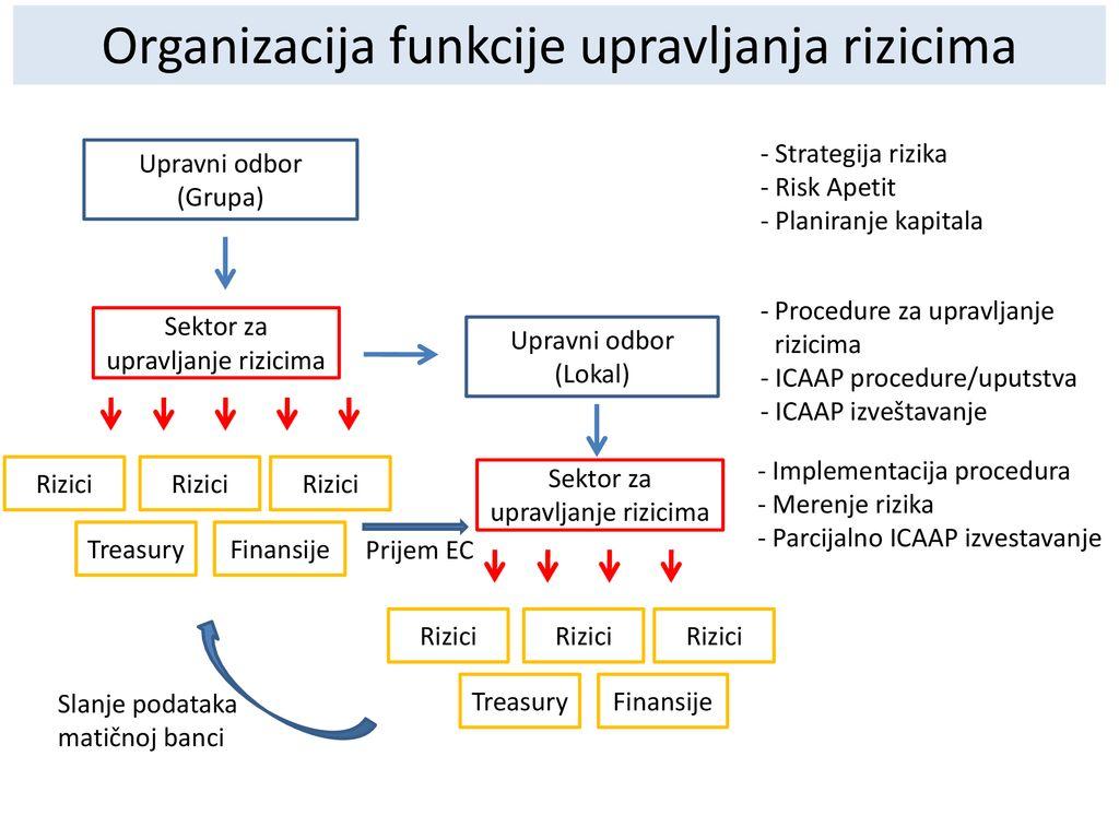 ICAAP Globalni pristup vs  Zahtevi lokalnih supervizora