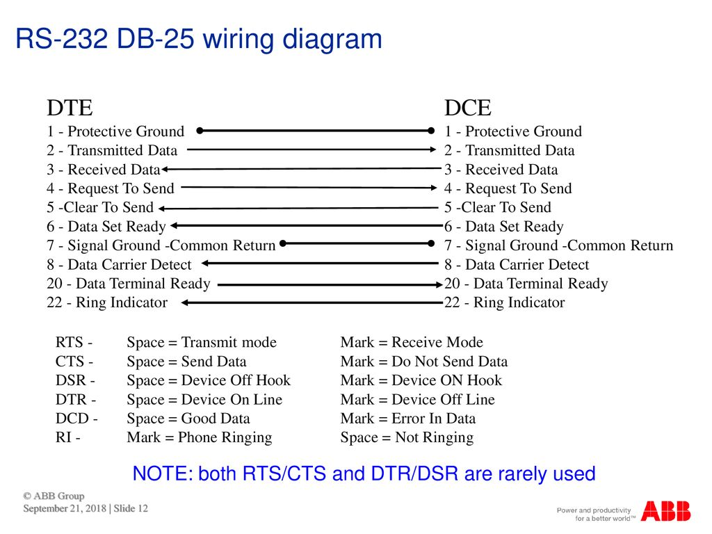 This Webinar Brought To You By The Relion Product Family Ppt Download Rs 232 Wire Diagram 12 Db 25 Wiring