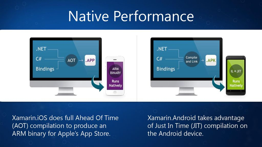 Introduction to Xamarin C# Everywhere - ppt download