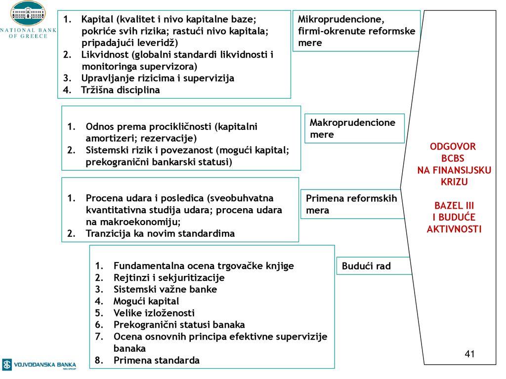 U susret Bazelu II – pripreme za primenu standarda u bankama