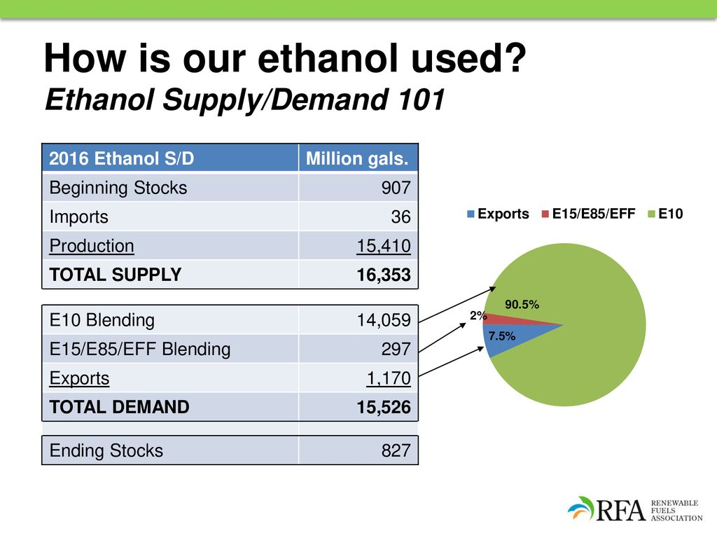 Today's U S  Ethanol Industry: The Value-Added Market for
