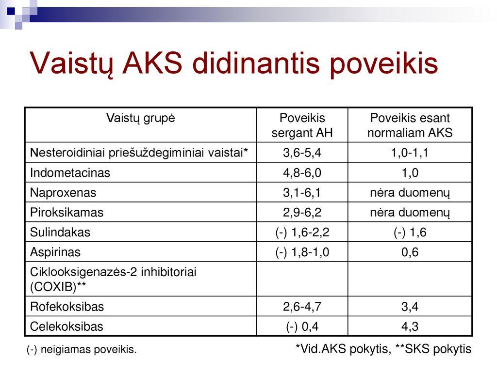 nereceptiniai vaistai nuo hipertenzijos)