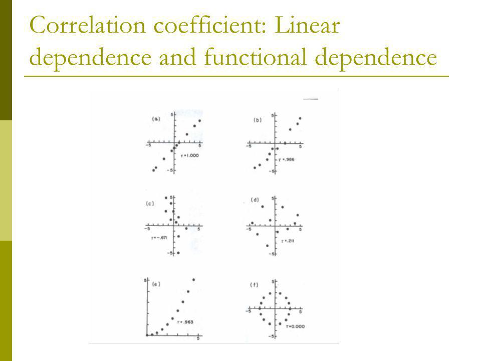 Correlation coefficient: Linear dependence and functional dependence