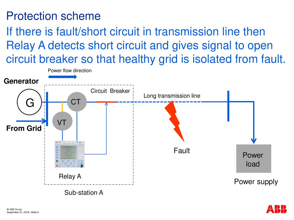 Abb India Development Center Ppt Download Short Circuit Transmission Line If There Is Fault In Then