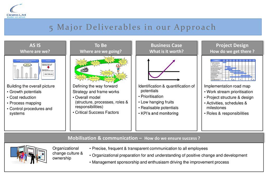 CICERO MANAGEMENT LTD  Digital Transformation Change