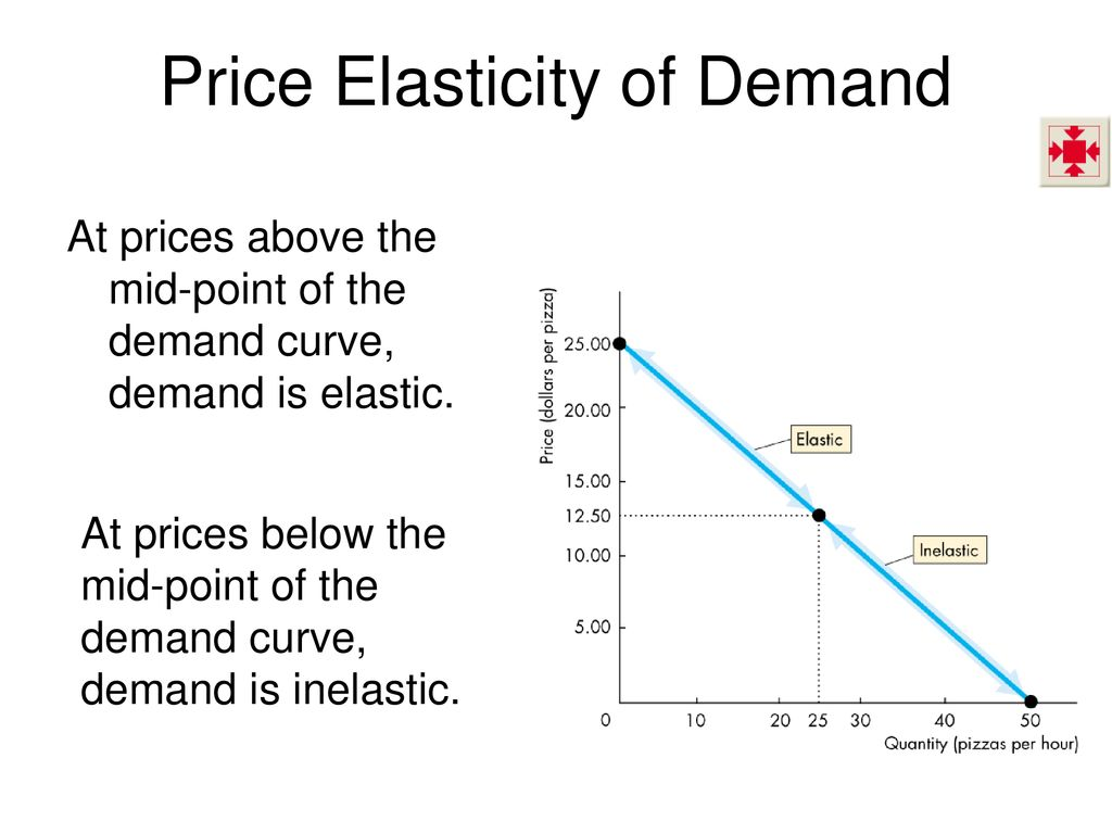 Ch 4 Elasticity Define Calculate And Explain The Factors That