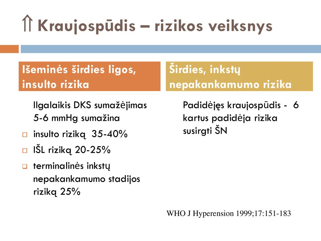 hipertenzijos stadija ir rizika
