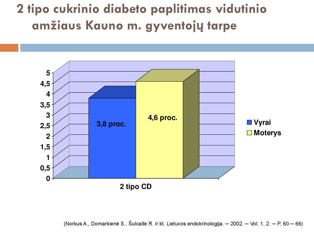 hipertenzija ir 2 tipo cukriniu diabetu