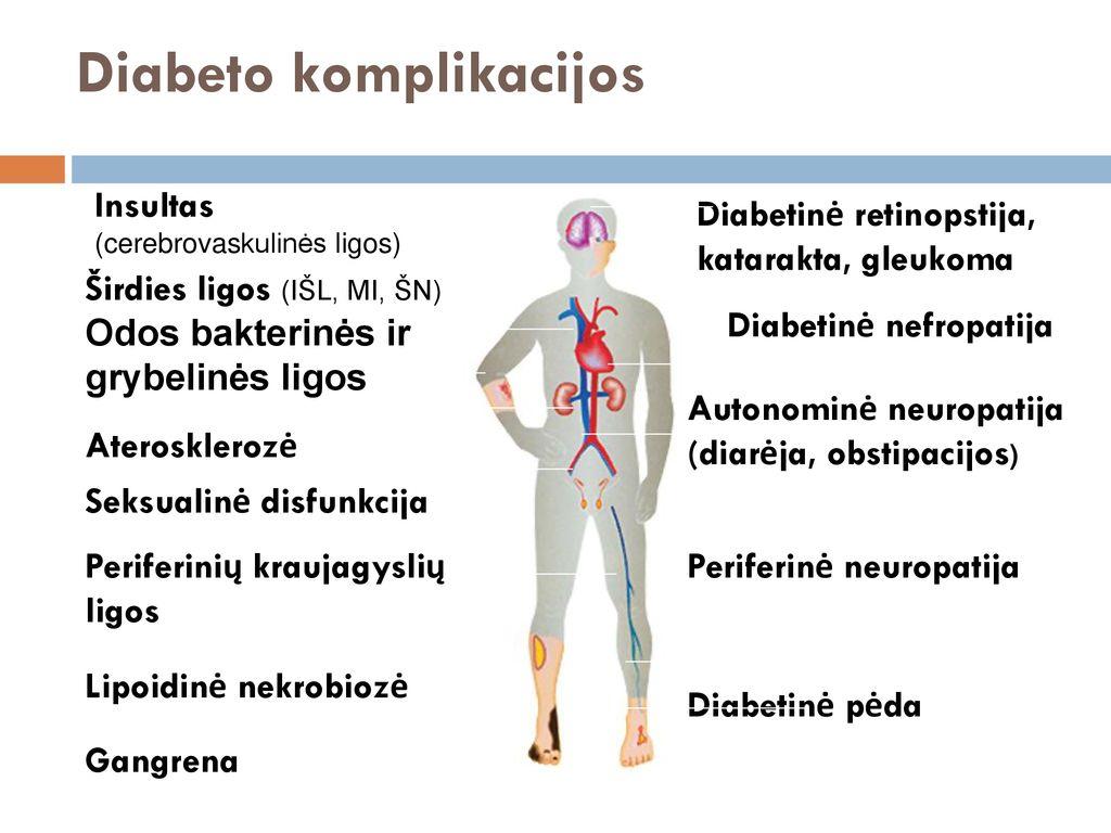 hipertenzija ir diabeto komplikacijos svaigsta nuolat hipertenzija