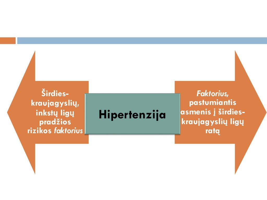 hipertenzijos stadija ir rizika)