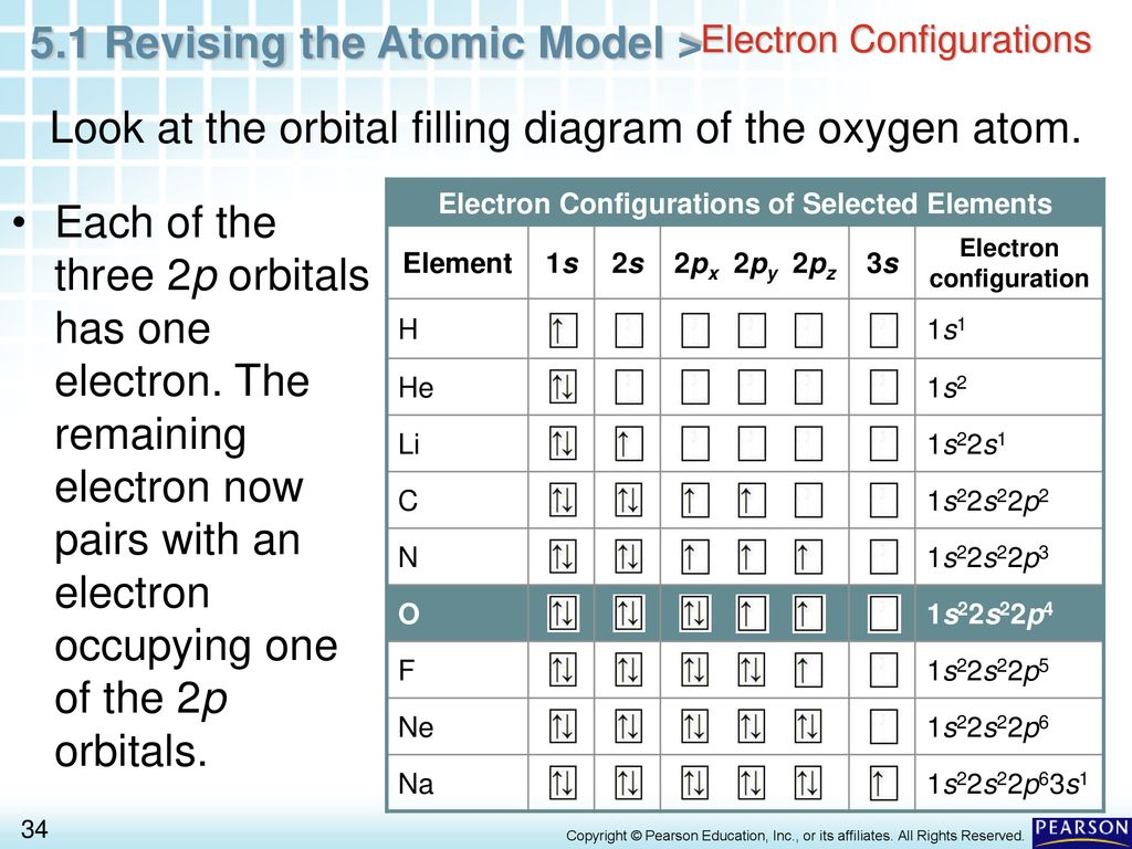 Chapter 5 Electrons In Atoms 51 Revising The Atomic Model Ppt Oxygen Atom Diagram 34 Electron Configurations Look At Orbital Filling Of