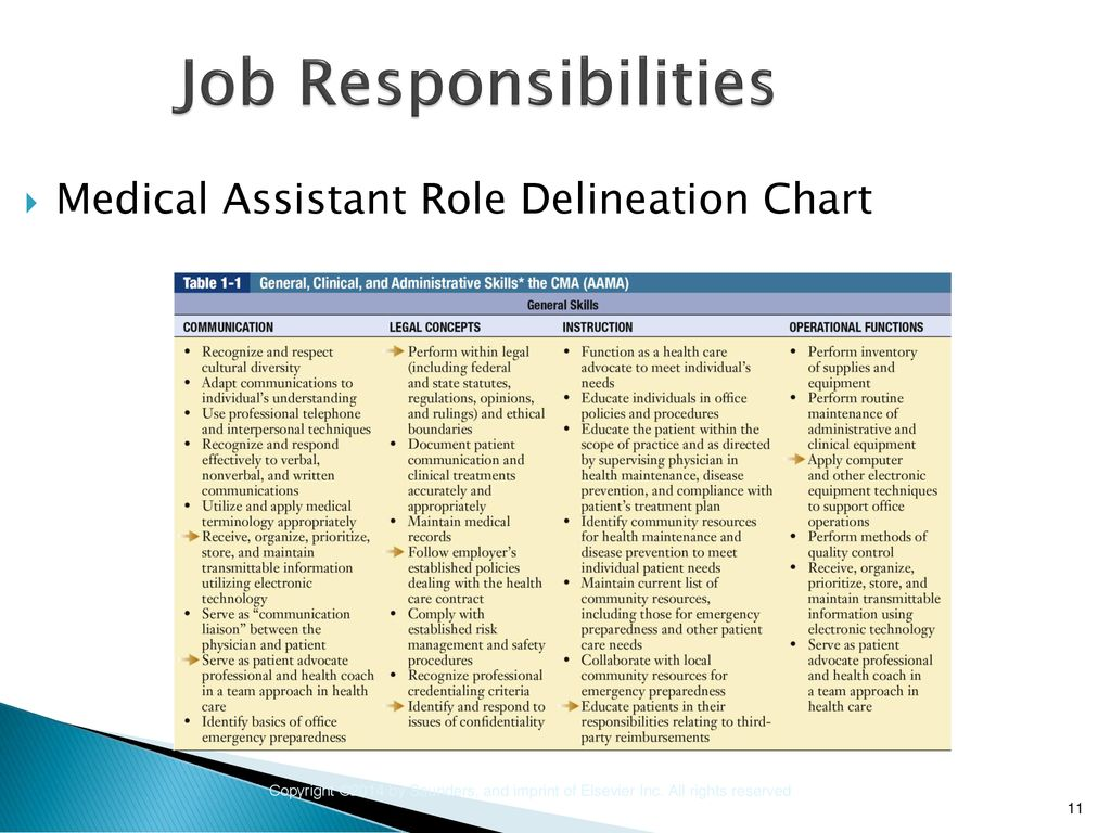 responsibilities of medical assistant