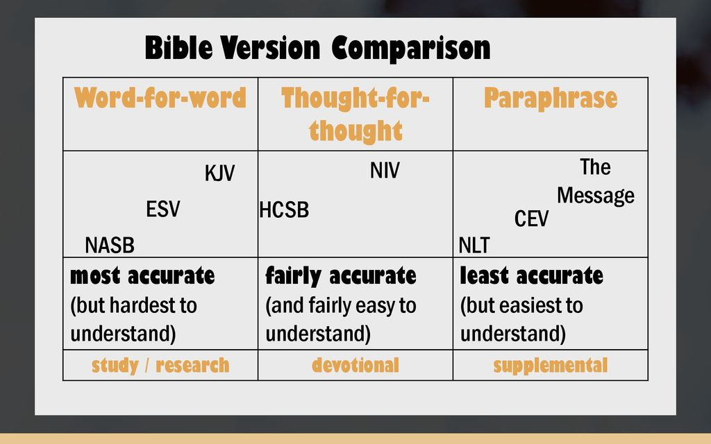 The Bible is worth reading – but I still don't read it because - ppt