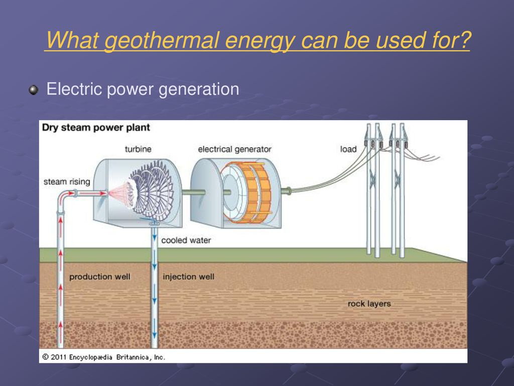 Additional Renewable Energy Options Ppt Download Geothermal Power Plant Diagram Electric Generation What Can Be Used For