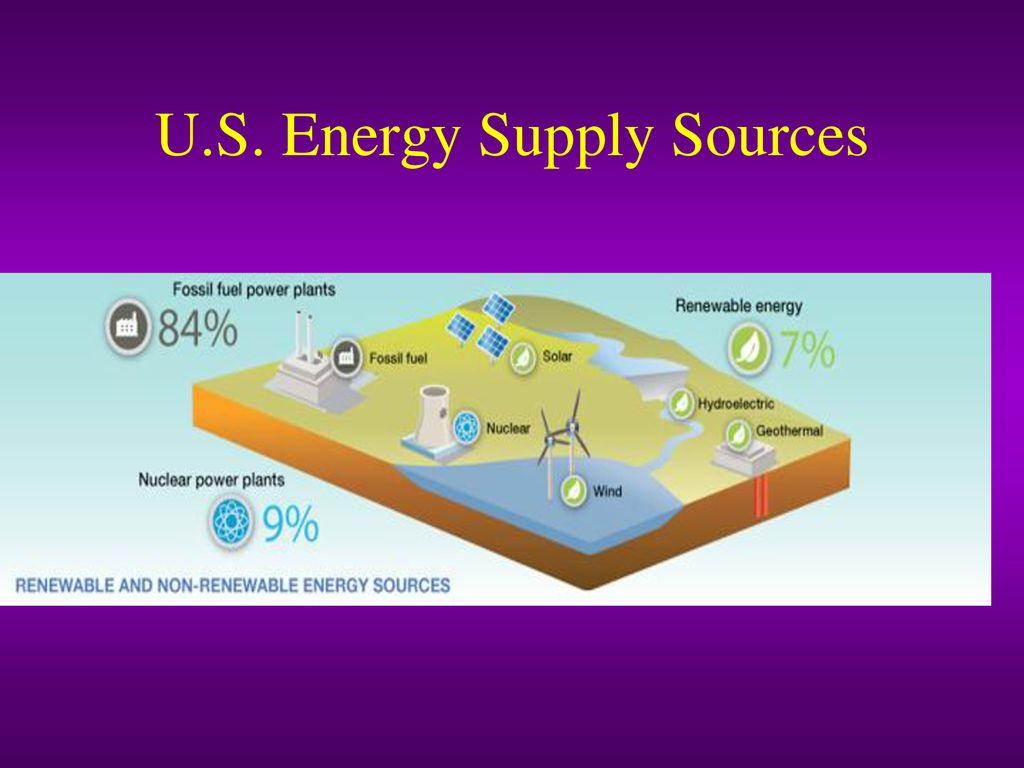 Energy Resources Ppt Download Nuclear Power Plant Diagram Animation 50 Us Supply Sources