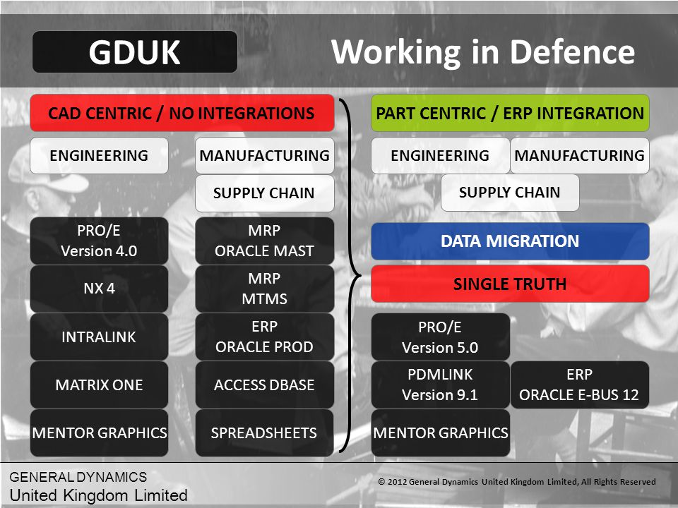 Working in Defence GDUK CAD CENTRIC / NO INTEGRATIONS