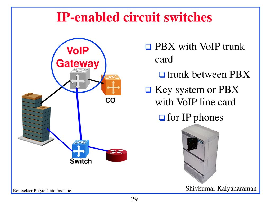 Internet Telephony Voip Sip More Ppt Download Ip Pbx Wiring Diagram 29 Enabled Circuit Switches