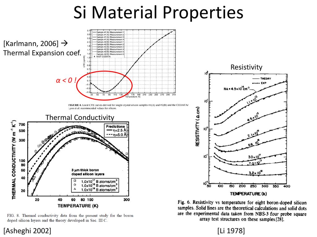 Joule Heating of MEMS Beam Ansys Simulation October ppt download