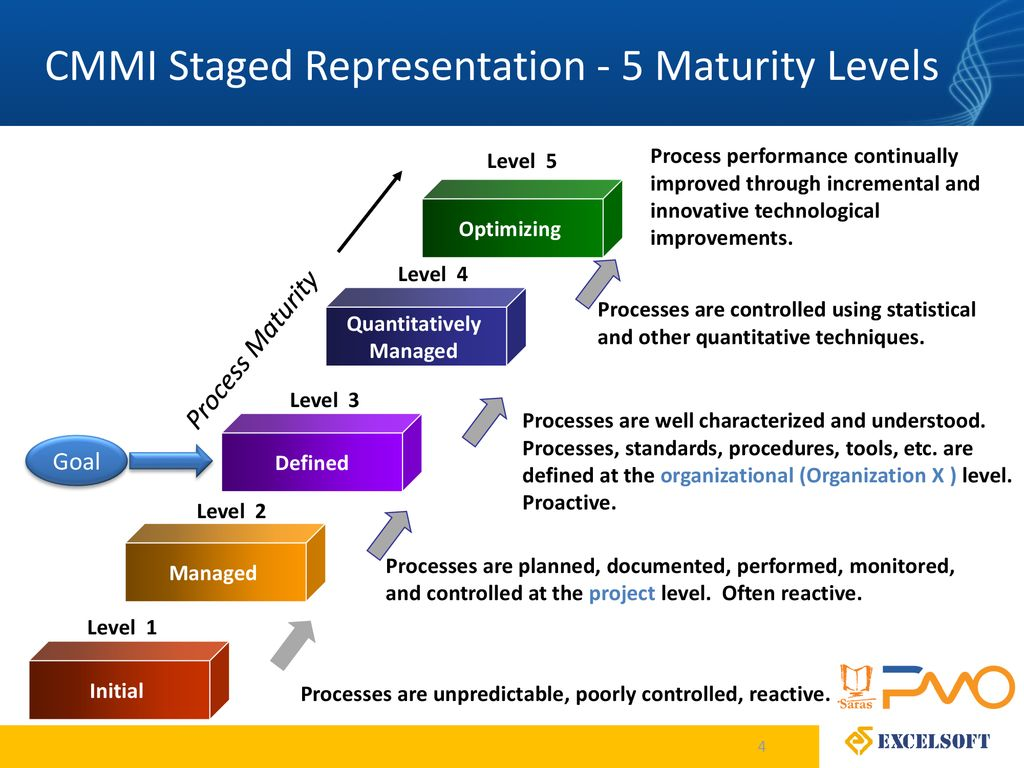Capability maturity model integration ppt