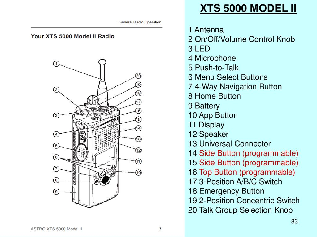 Purpose To Ensure Efficient And Effective Use Of The Pikes Peak 3 Way Switch Operation Xts 5000 Model Ii 1 Antenna 2 On Off Volume Control Knob Led