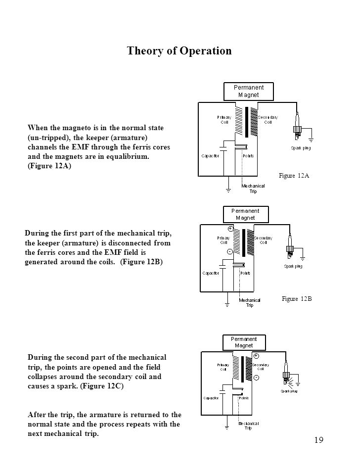 Engine Ignition An Overview of the Ignition Systems Utilized