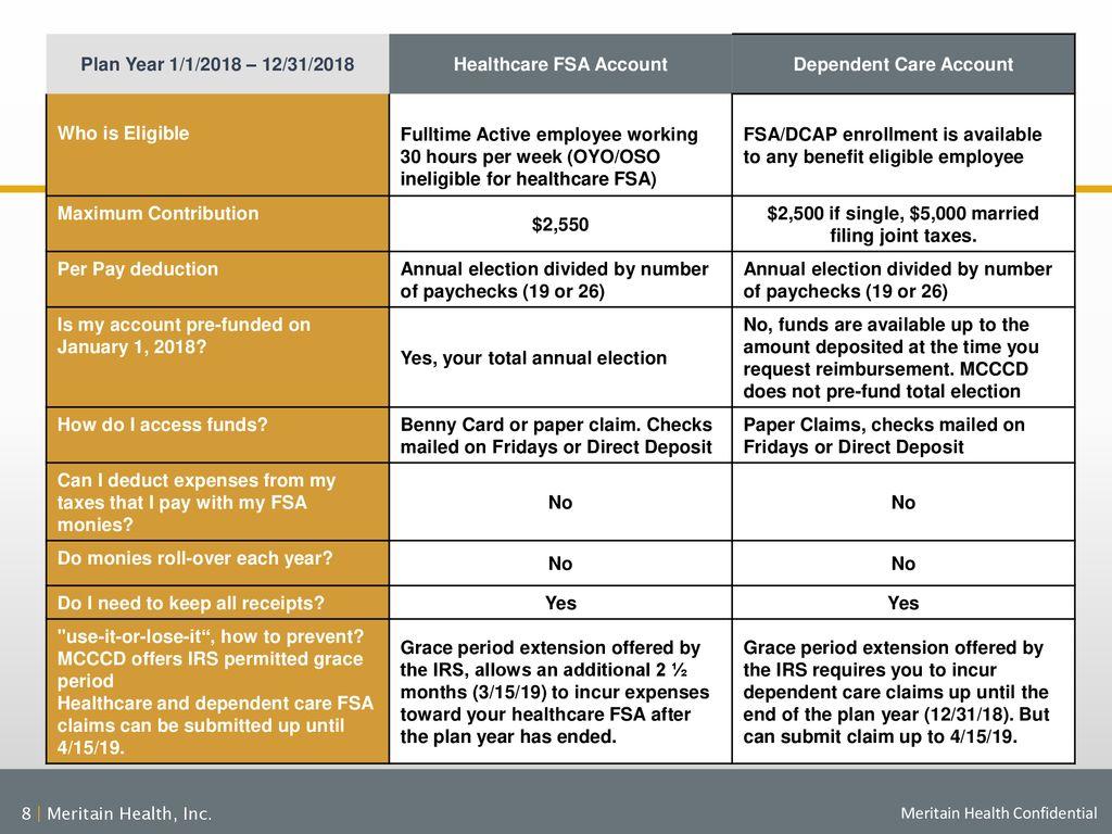 Healthcare FSA Account Dependent Care Account