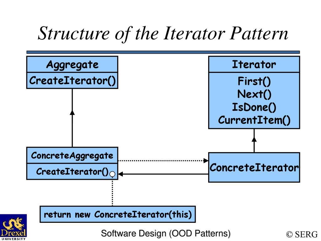 Iterator Pattern Amazing Decorating Design