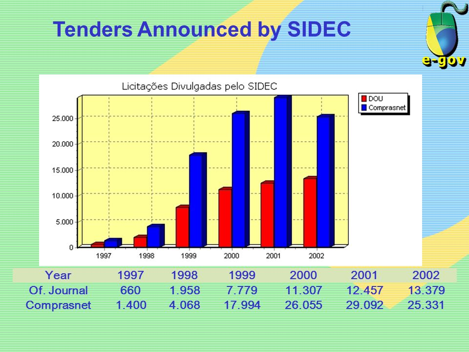 Tenders Announced by SIDEC