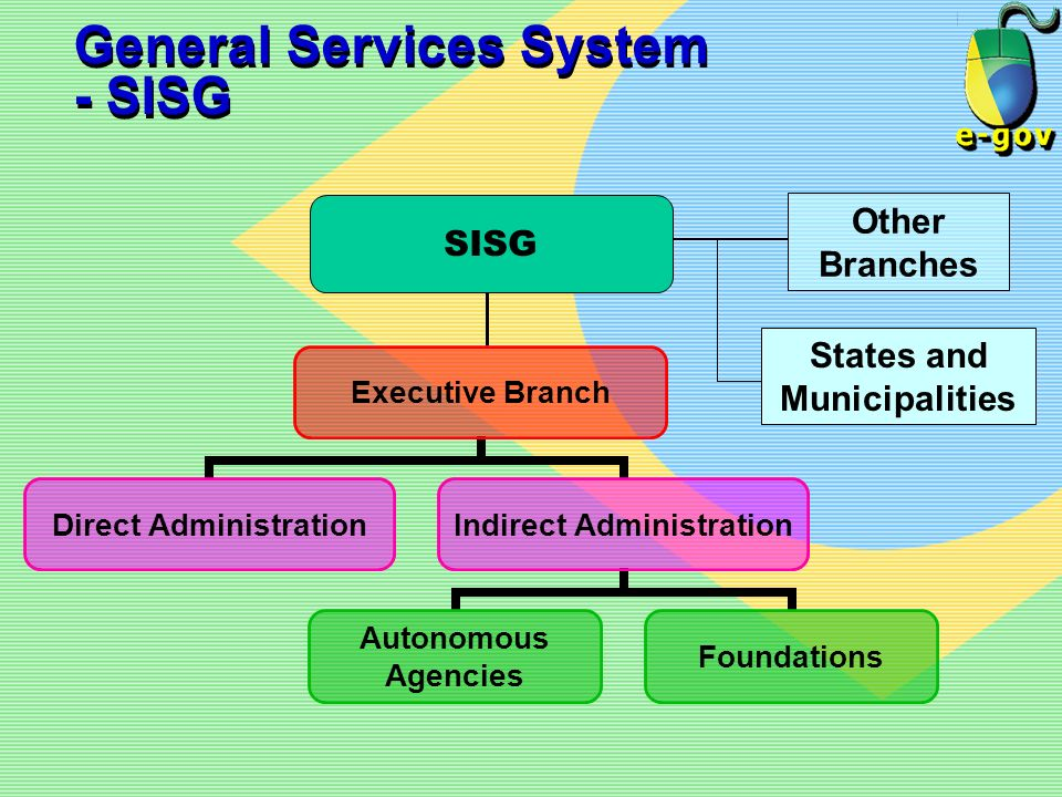 General Services System - SISG
