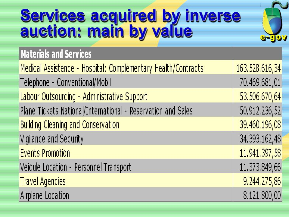 Services acquired by inverse auction: main by value