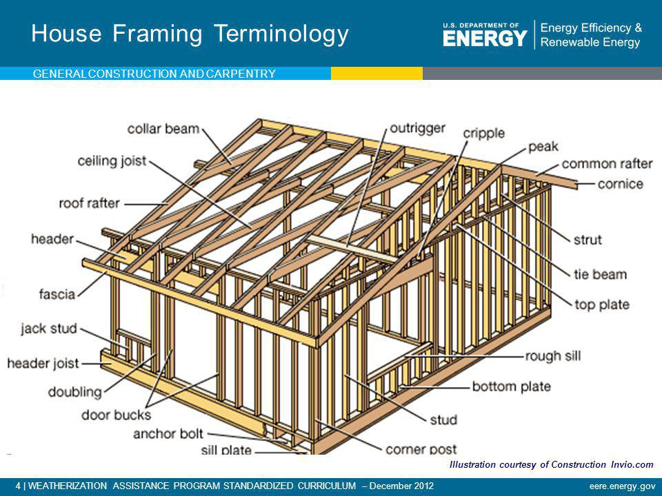 General Construction and Carpentry - ppt download