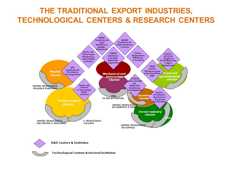 THE TRADITIONAL EXPORT INDUSTRIES,
