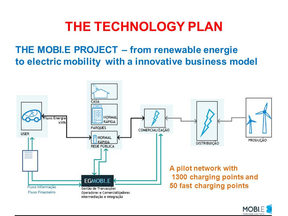 THE TECHNOLOGY PLAN THE MOBI.E PROJECT – from renewable energie