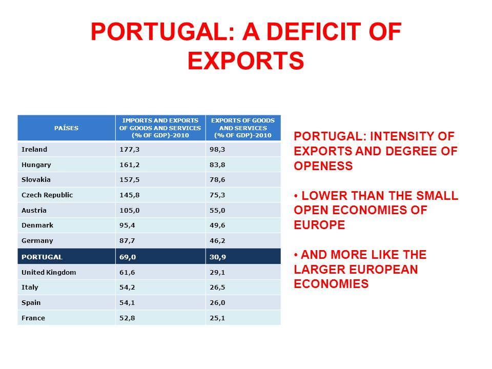 PORTUGAL: A DEFICIT OF EXPORTS