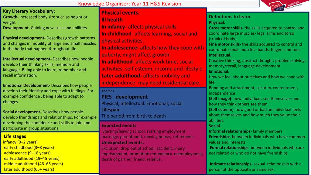 Year 11 Knowledge Organisers Ppt Download