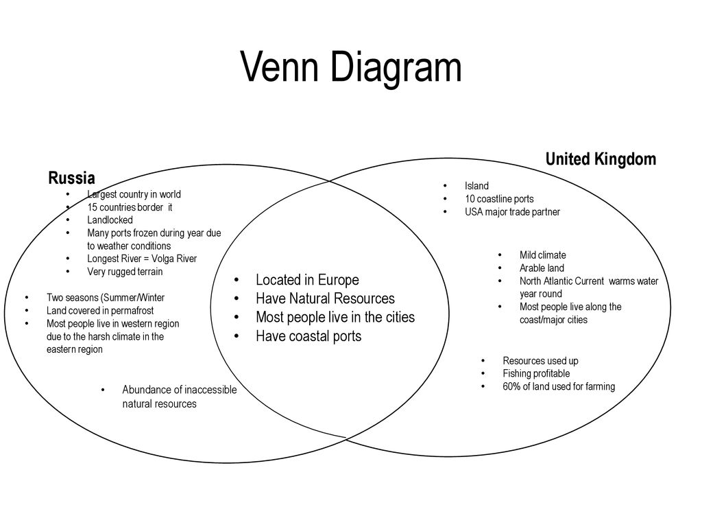Venn+Diagram+United+Kingdom+Russia+Located+in+Europe geography vocabulary location a particular place, deals with