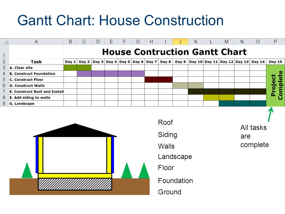 Gantt Chart Ppt Video Online Download
