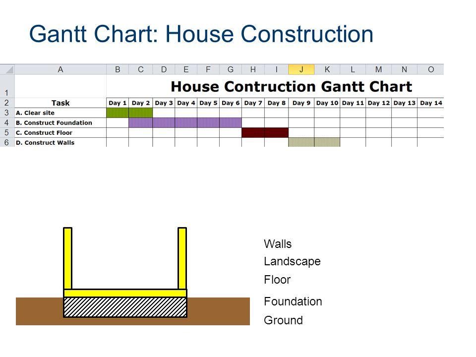 Gantt Chart Ppt Video Online Download