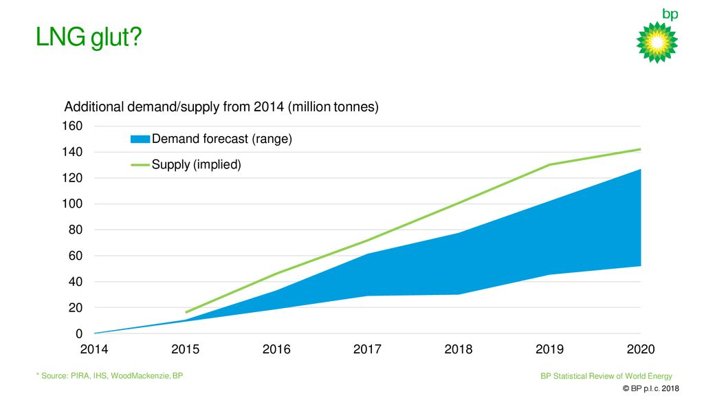 Bp Statistical Review Of World Energy 2020.Energy In 2017 Two Steps Forward One Step Back Ppt Download