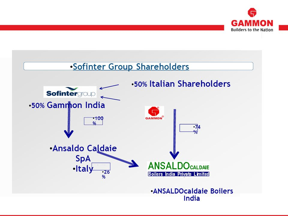 Sofinter Group Shareholders ANSALDOcaldaie Boilers India