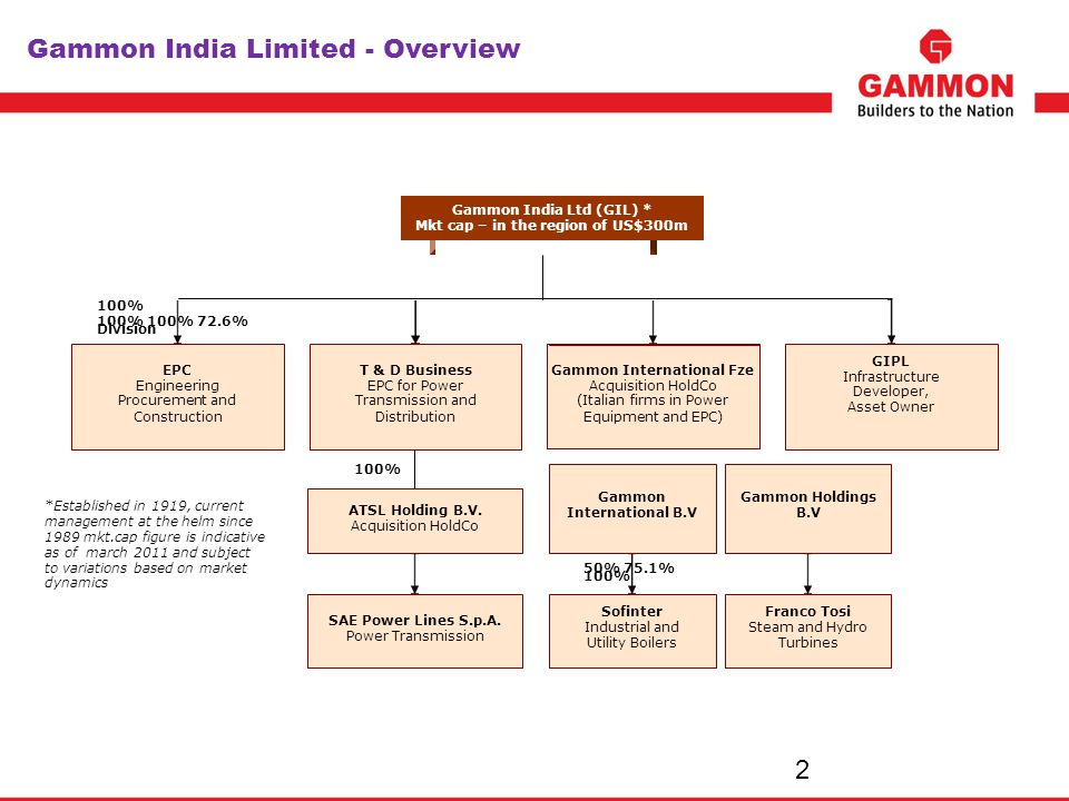 Gammon India Limited - Overview