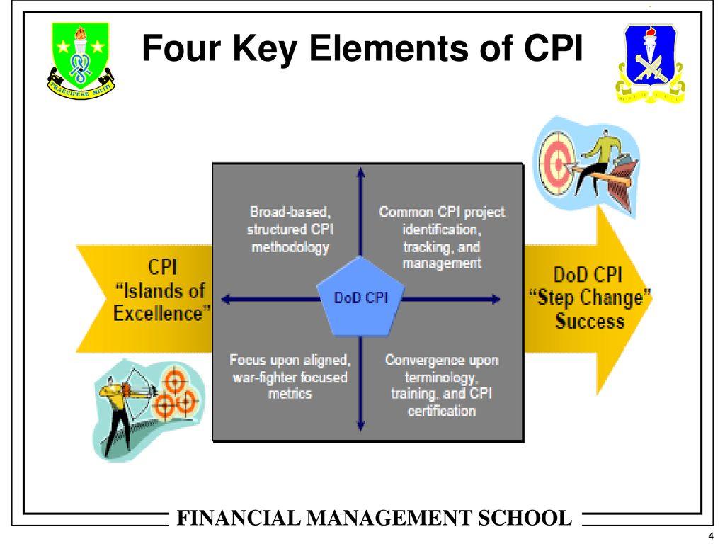Continuous Process Improvement cpi Methodologies
