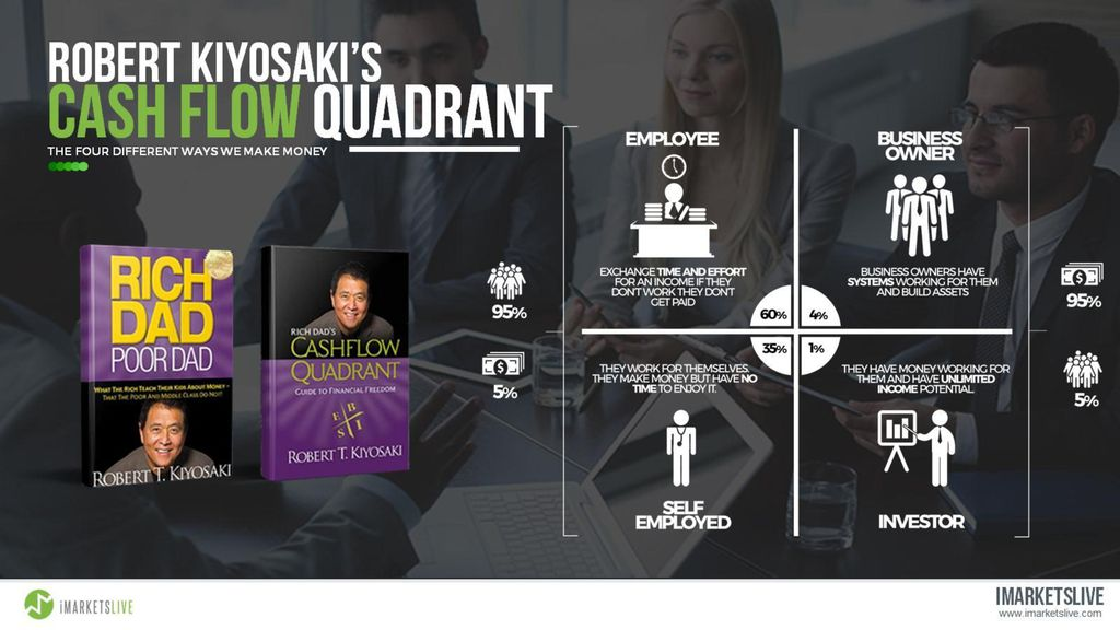ROBERT KIYOSAKI S CASH FLOW QUADRANT Ppt Download