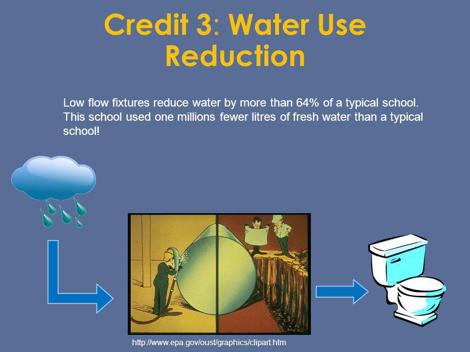 Credit 3: Water Use Reduction
