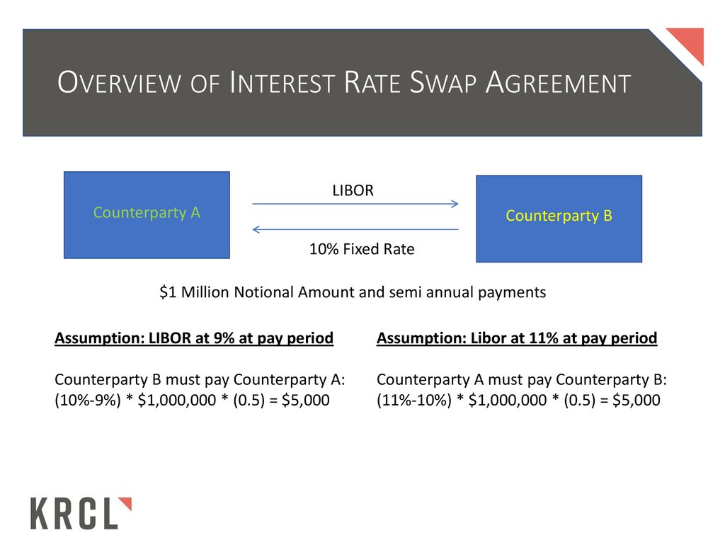 Interest Rate Swap Agreements Overview And Litigation Issues Ppt