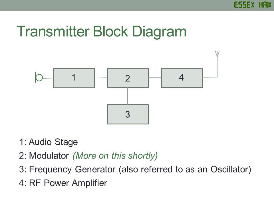 Magnificent Amateur Radio Training Ppt Video Online Download Wiring Digital Resources Pelapshebarightsorg