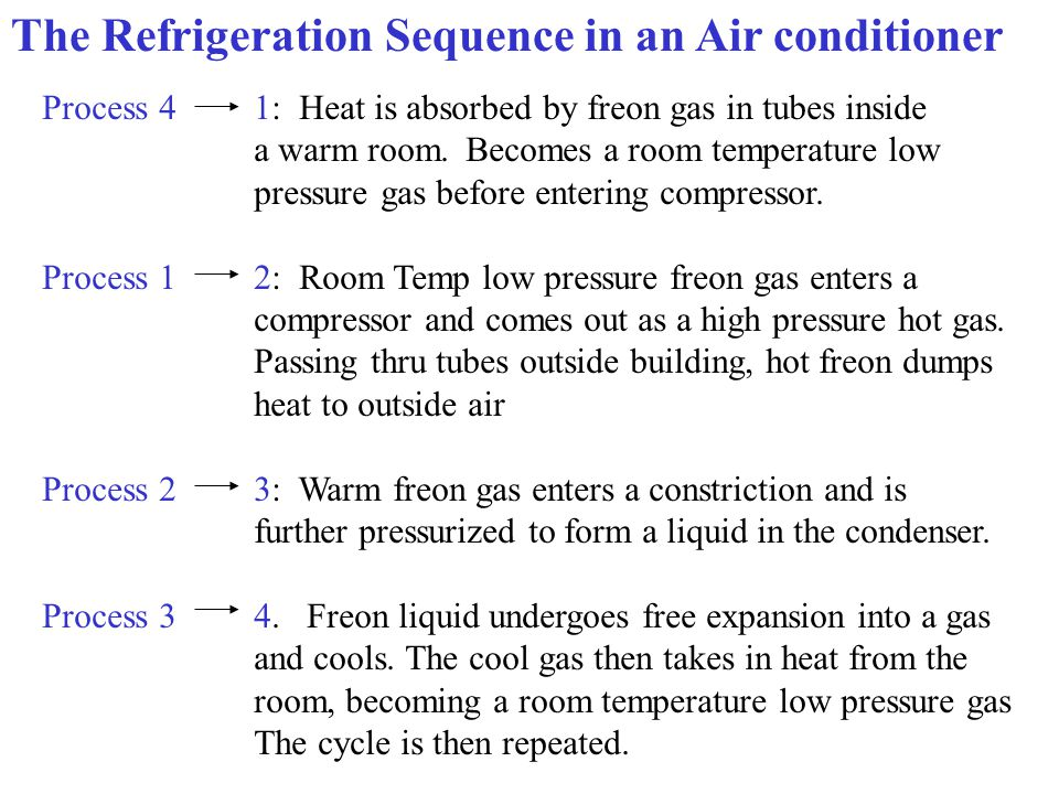 The Refrigeration Sequence in an Air conditioner