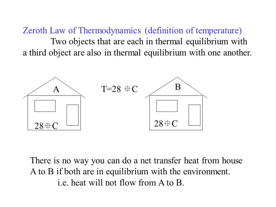 Zeroth Law of Thermodynamics (definition of temperature)